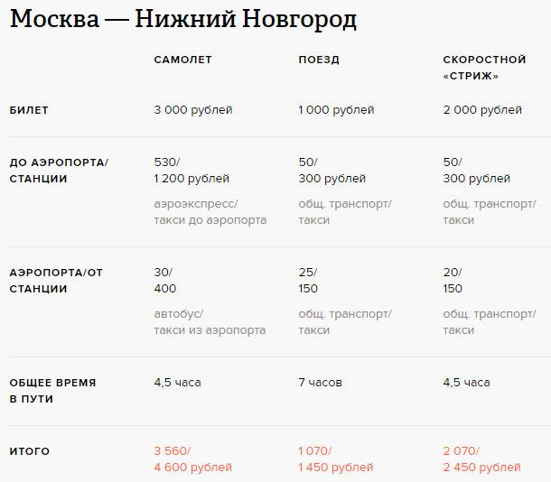 Стоимость и время поездки в Нижний Новгород: скоростной поезд и самолет.